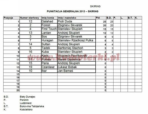punktacja generalna-skiring-2013