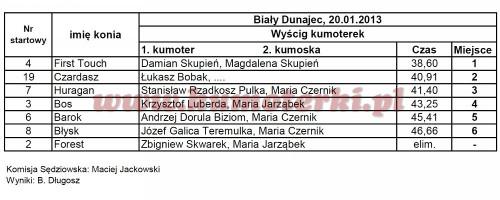 wyniki-kumoterkibd-2013