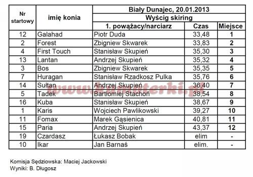 wyniki-skiring-bialy-dunajec-2013